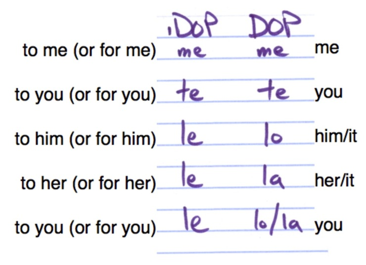 Indirect Object Pronouns Dops Spanish Ace Com