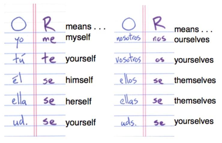 spanish-ace.com reflexive pronoun chart