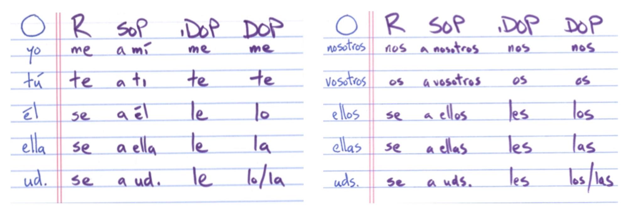 Indirect Object Pronouns Dops Spanish Ace Com