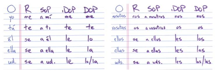 spanish-ace.com the pronoun chart